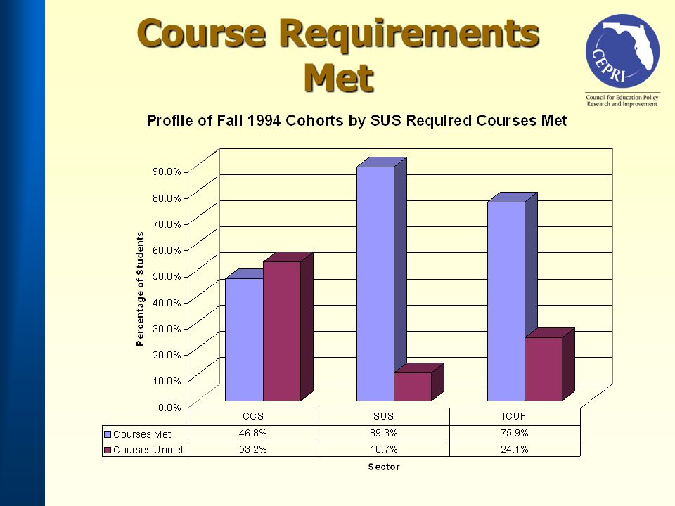 Course Requirements Met