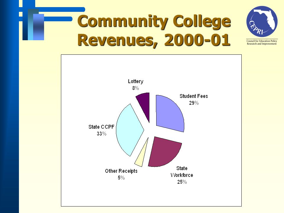 Community College Revenues, 2000-01