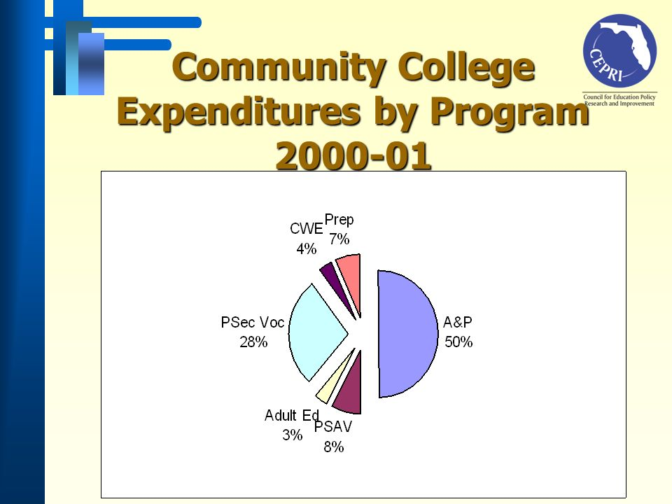 Community College Expenditures by Program 2000-01
