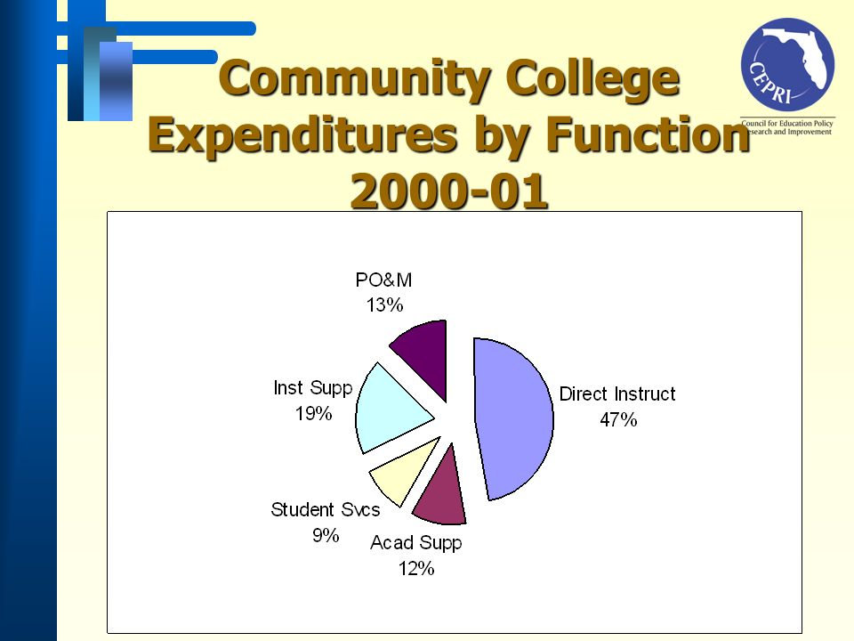 Community College Expenditures by Function 2000-01