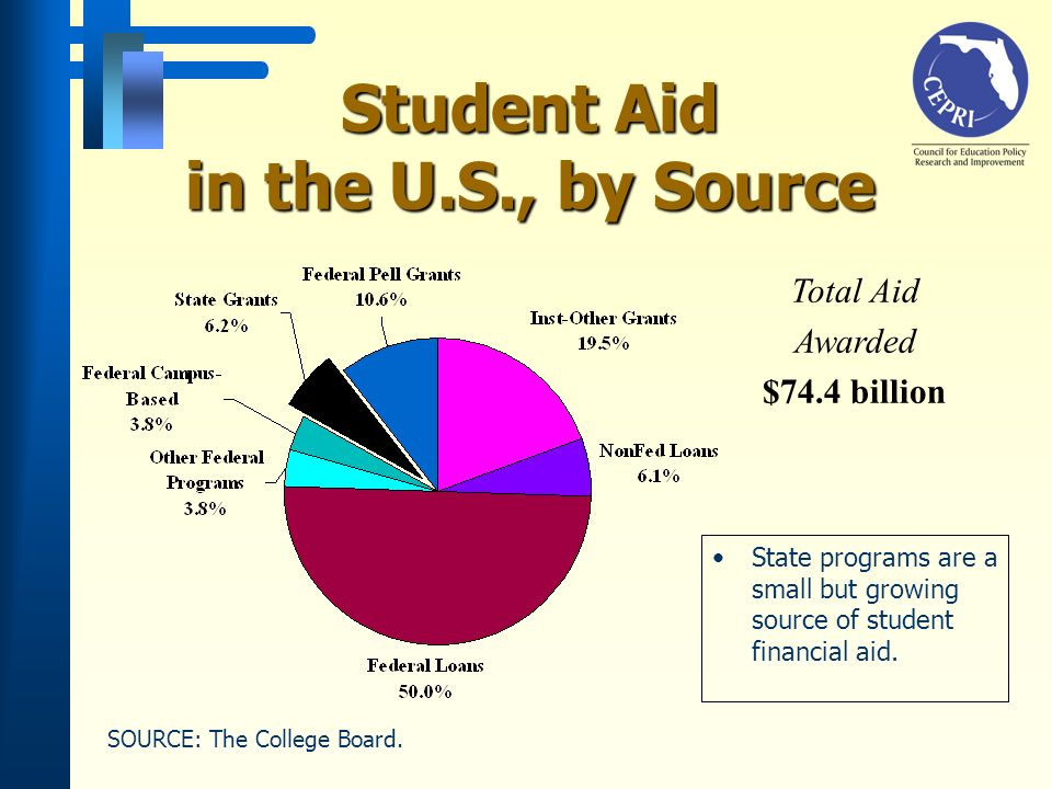 Student Aid in the U.S., by Source State programs are a small but growing source of student financial aid.