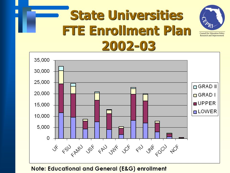 State Universities FTE Enrollment Plan 2002-03 Note: Educational and General (E&G) enrollment