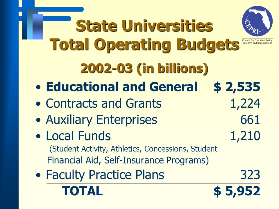 Educational and General $ 2,535 Contracts and Grants 1,224 Auxiliary Enterprises 661 Local Funds 1,210 (Student Activity, Athletics, Concessions, Student Financial Aid, Self-Insurance Programs) Faculty Practice Plans 323 TOTAL $ 5,952 State Universities Total Operating Budgets 2002-03 (in billions)