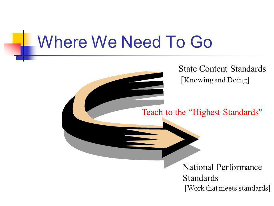 Where We Need To Go State Content Standards [ Knowing and Doing] National Performance Standards [Work that meets standards] Teach to the Highest Stand