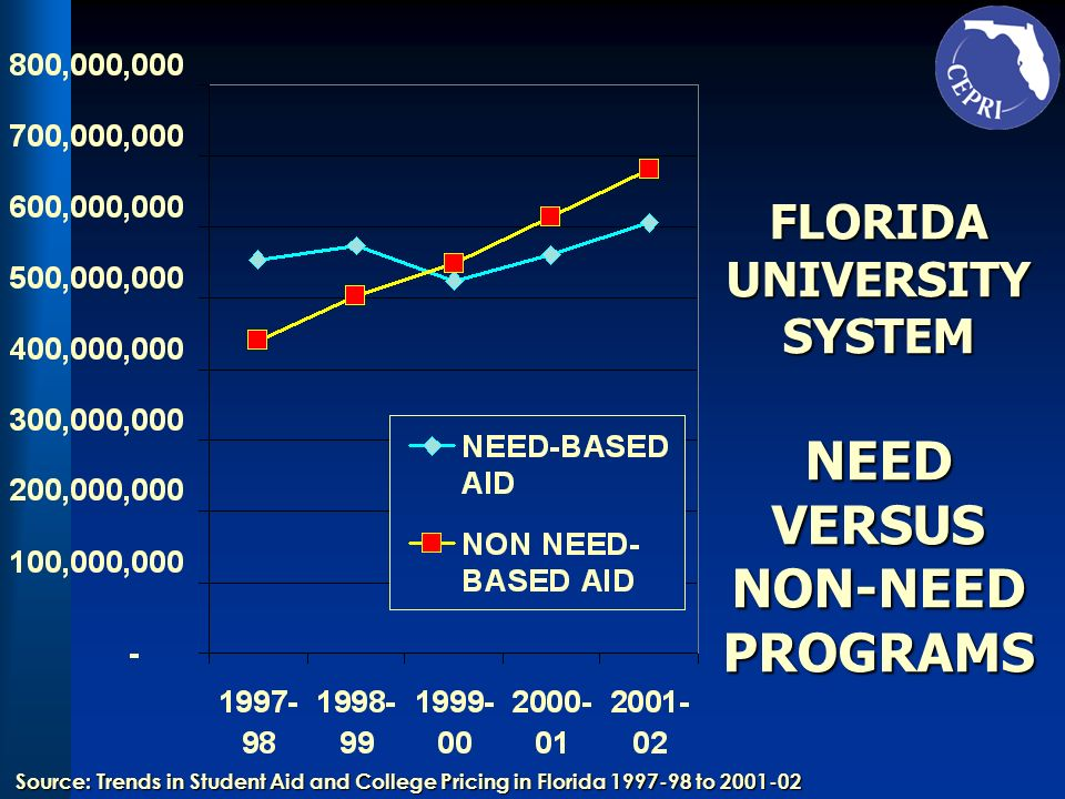FLORIDA UNIVERSITY SYSTEM NEED VERSUS NON-NEED PROGRAMS Source: Trends in Student Aid and College Pricing in Florida 1997-98 to 2001-02