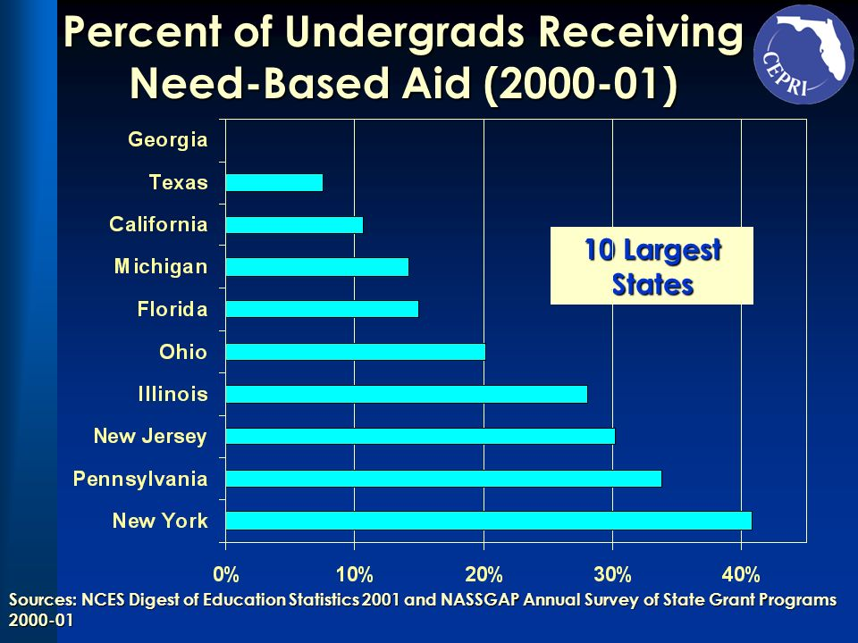 Percent Undergrads Receiving Need-Based Aid (2000-01)Percent Undergrads Receiving Need-Based Aid (2000-01)Percent Undergrads Receiving Need-Based Aid