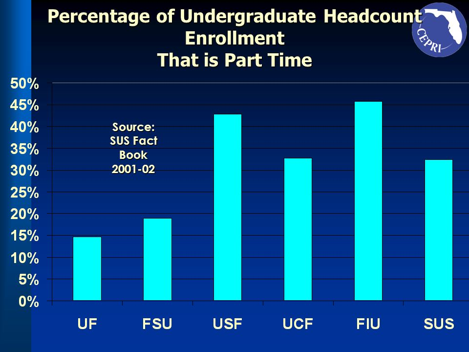 Percentage of Undergraduate Headcount Enrollment That is Part Time Source: SUS Fact Book 2001-02