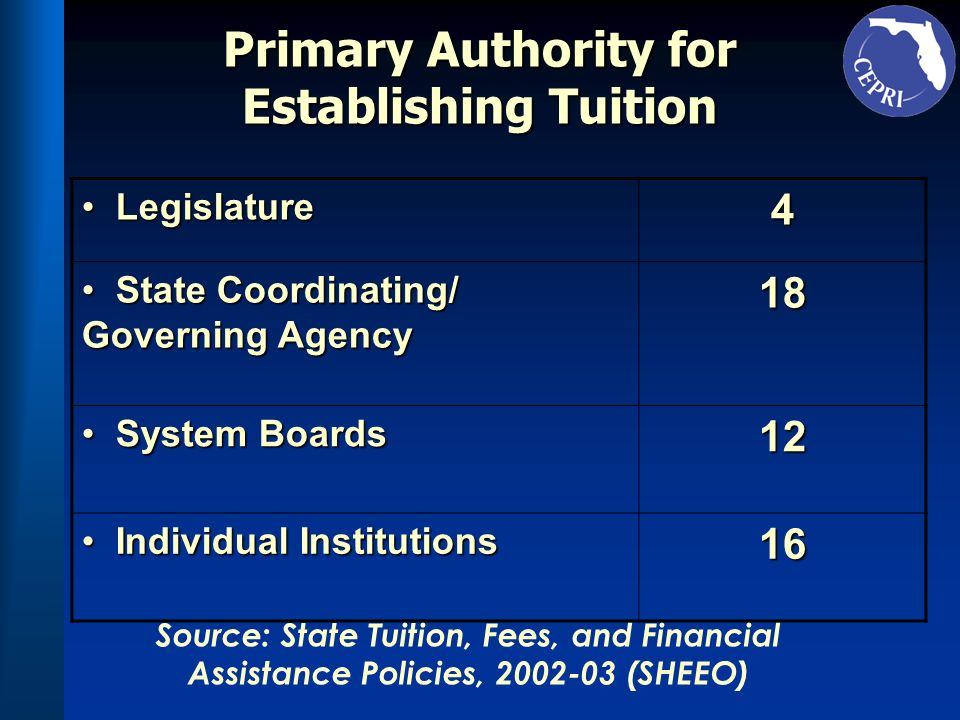 Primary Authority for Establishing Tuition Legislature Legislature4 State Coordinating/ Governing Agency State Coordinating/ Governing Agency18 System