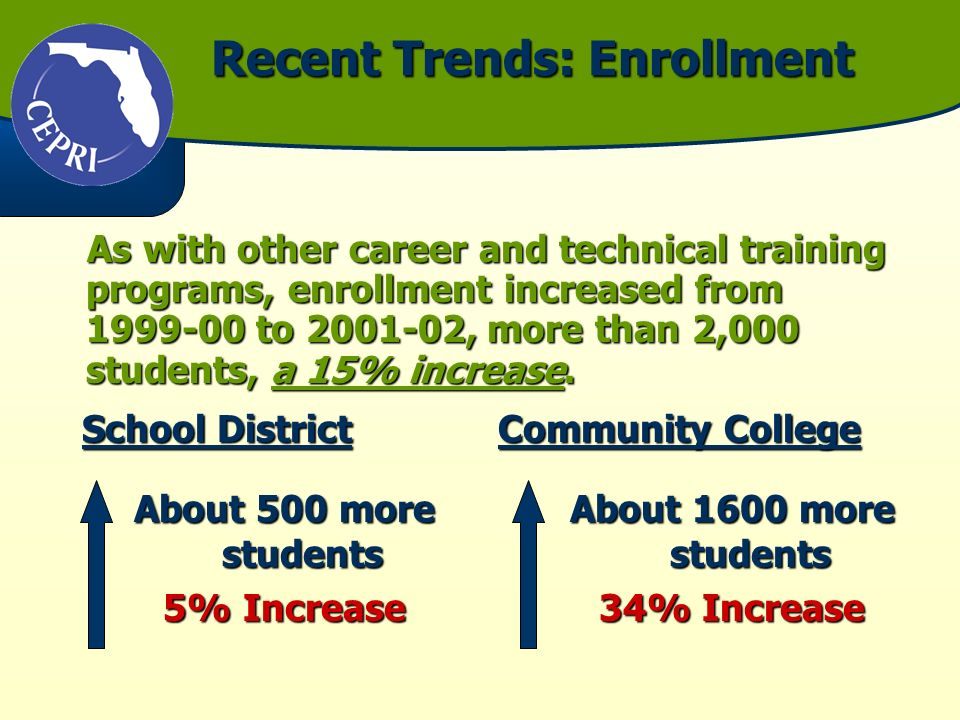 Recent Trends: Enrollment As with other career and technical training programs, enrollment increased from to , more than 2,000 students, a 15% increase.