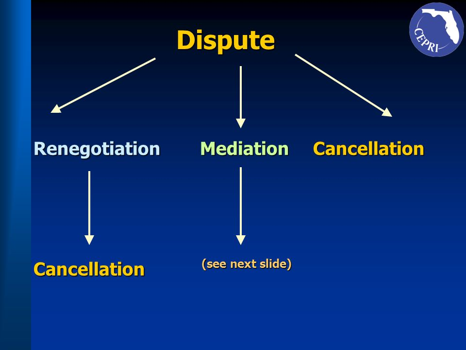 Dispute MediationCancellation Cancellation Renegotiation (see next slide)