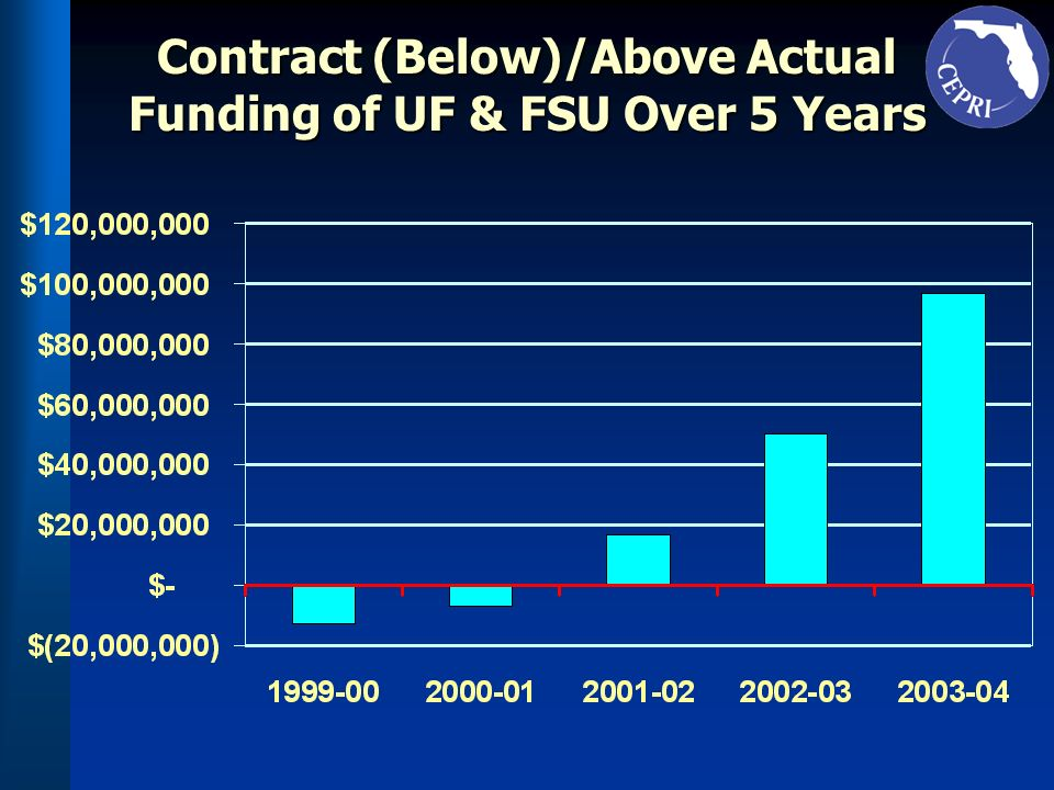Contract (Below)/Above Actual Funding of UF & FSU Over 5 Years