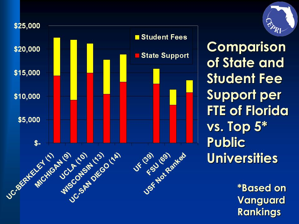 Comparison of State and Student Fee Support per FTE of Florida vs. Top 5* Public Universities *Based on Vanguard Rankings