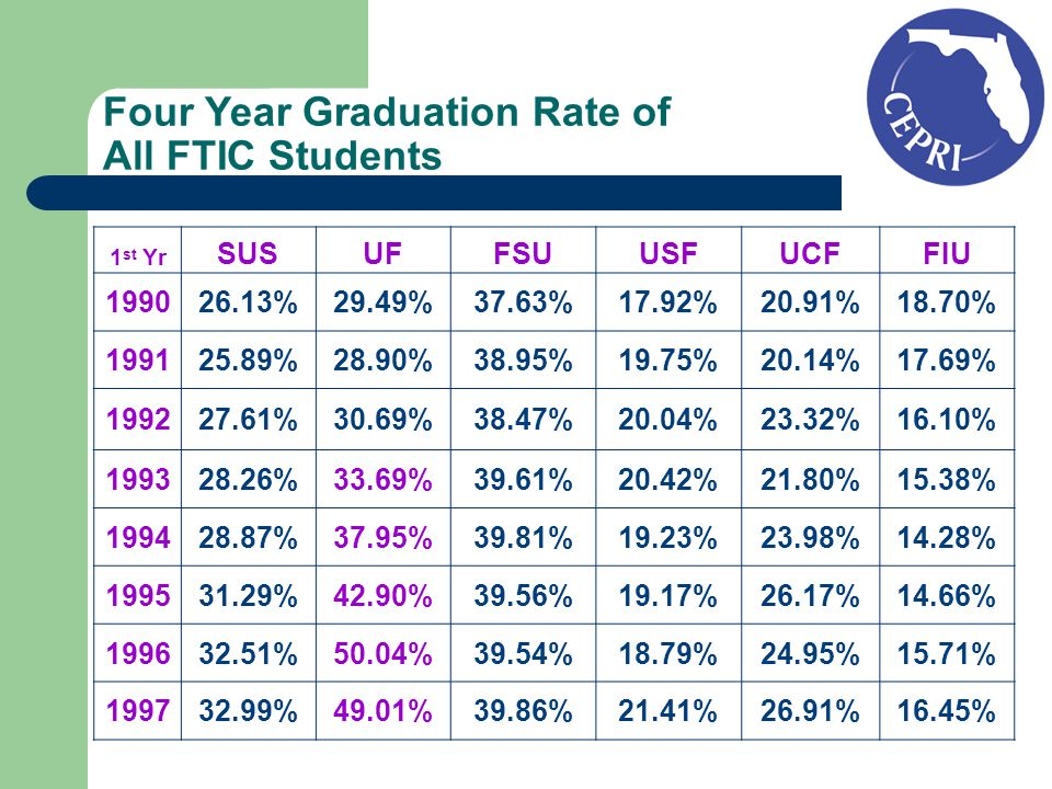 Four Year Graduation Rate of All FTIC Students 1 st Yr SUSUFFSUUSFUCFFIU %29.49%37.63%17.92%20.91%18.70% %28.90%38.95%19.75%20.14%17.69% %30.69%38.47%20.04%23.32%16.10% %33.69%39.61%20.42%21.80%15.38% %37.95%39.81%19.23%23.98%14.28% %42.90%39.56%19.17%26.17%14.66% %50.04%39.54%18.79%24.95%15.71% %49.01%39.86%21.41%26.91%16.45%