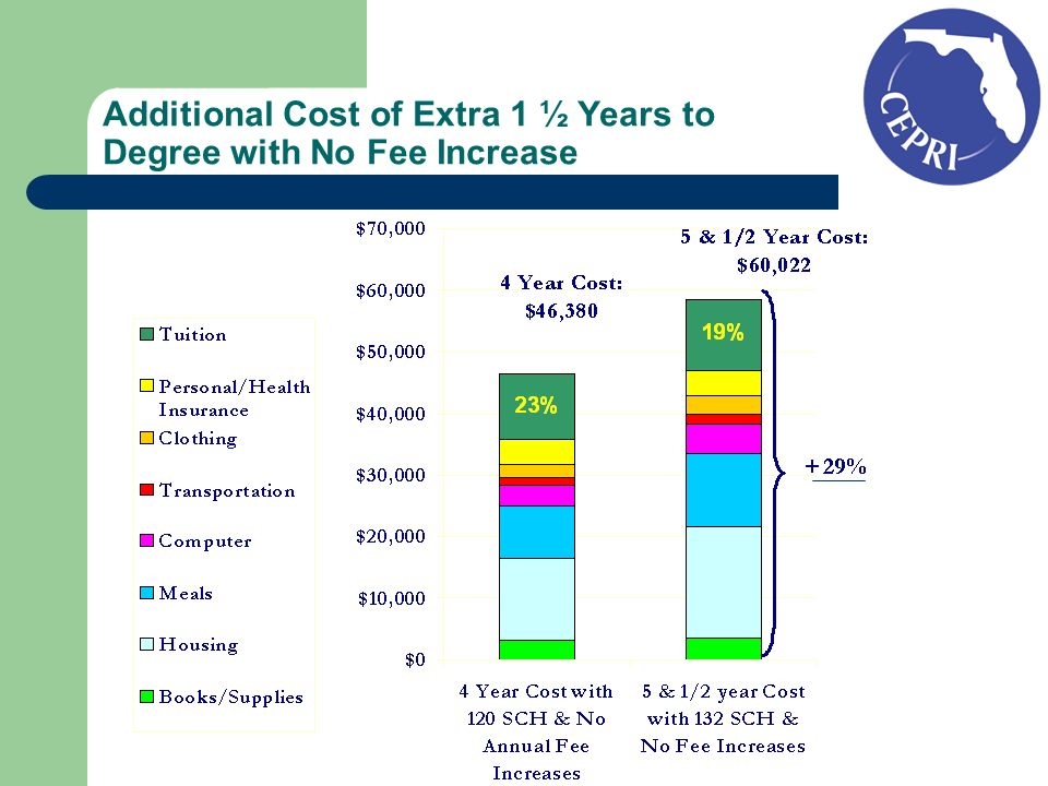 Additional Cost of Extra 1 ½ Years to Degree with No Fee Increase