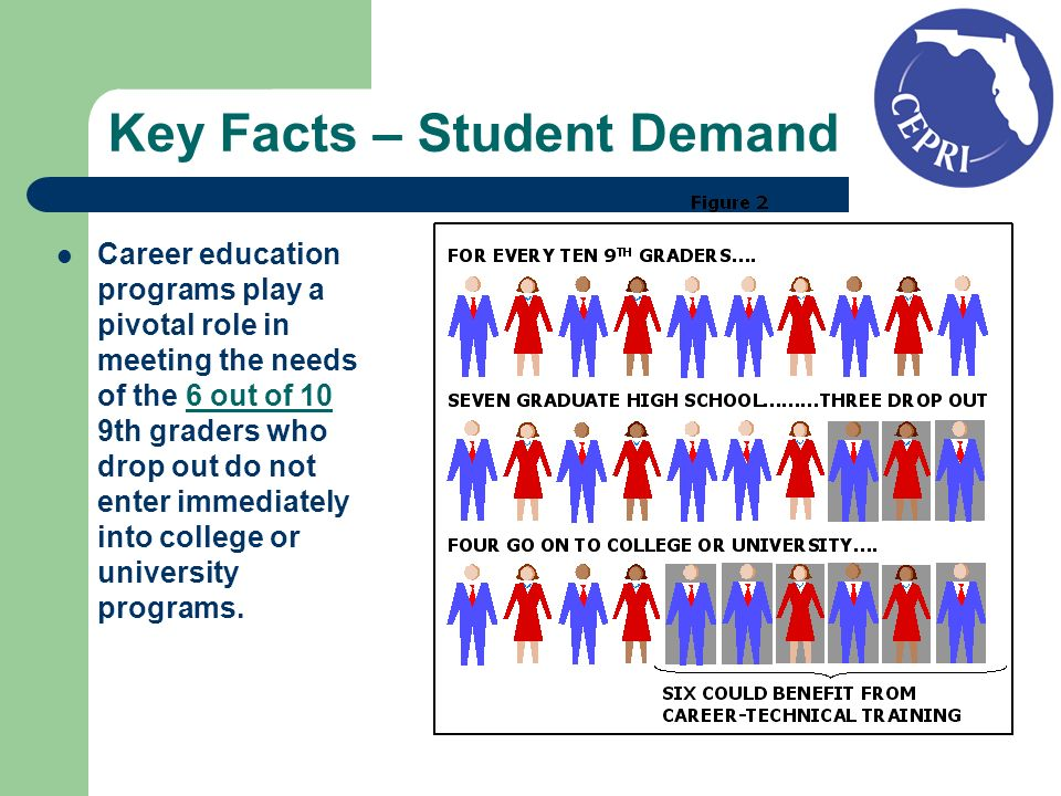 Key Facts – Student Demand Career education programs play a pivotal role in meeting the needs of the 6 out of 10 9th graders who drop out do not enter immediately into college or university programs.