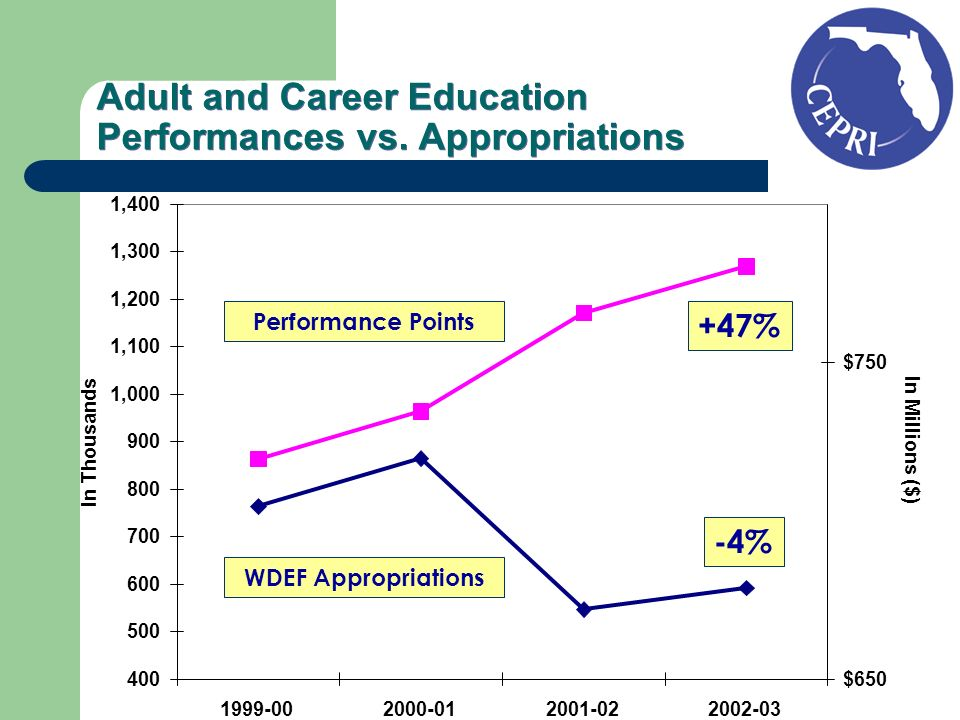 Adult and Career Education Performances vs.