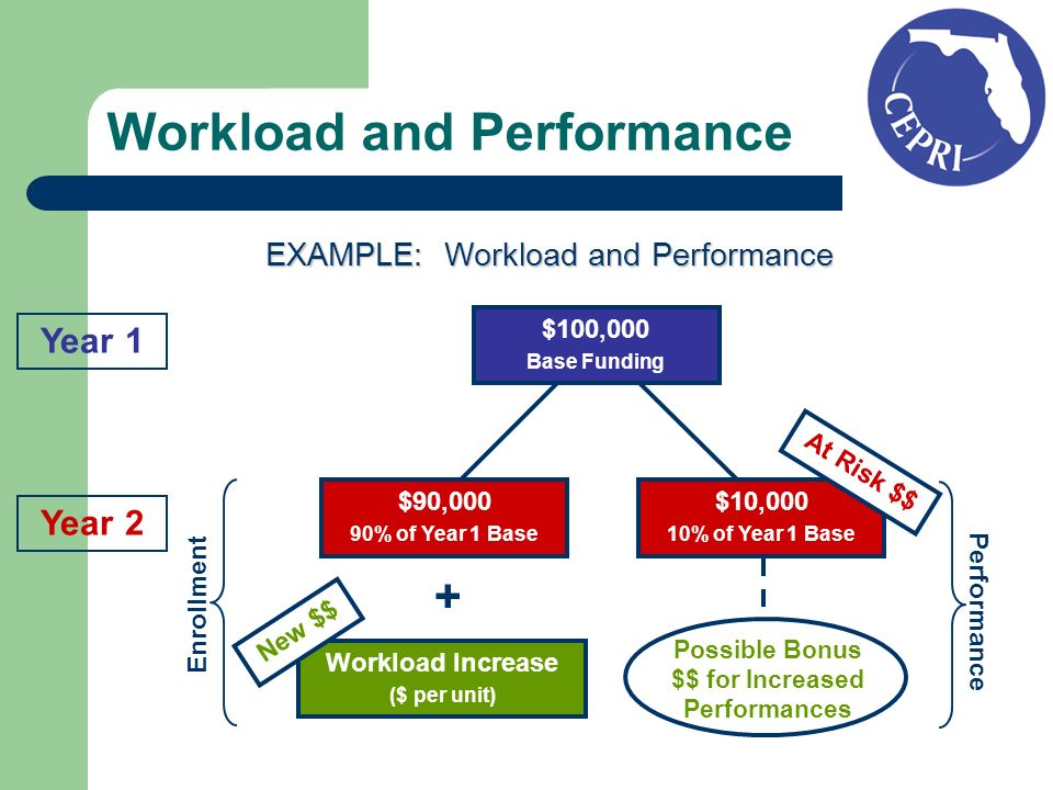 Possible Bonus $$ for Increased Performances Year 1 Year 2 $100,000 Base Funding $10,000 10% of Year 1 Base $90,000 90% of Year 1 Base + Workload Increase ($ per unit) Enrollment Performance At Risk $$ New $$ Workload and Performance EXAMPLE: Workload and Performance