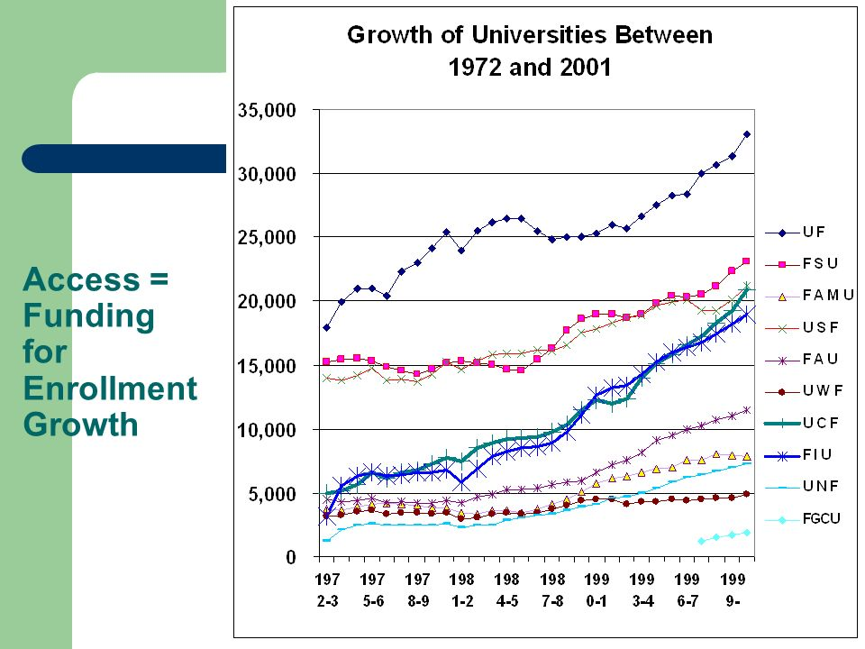 Access = Funding for Enrollment Growth