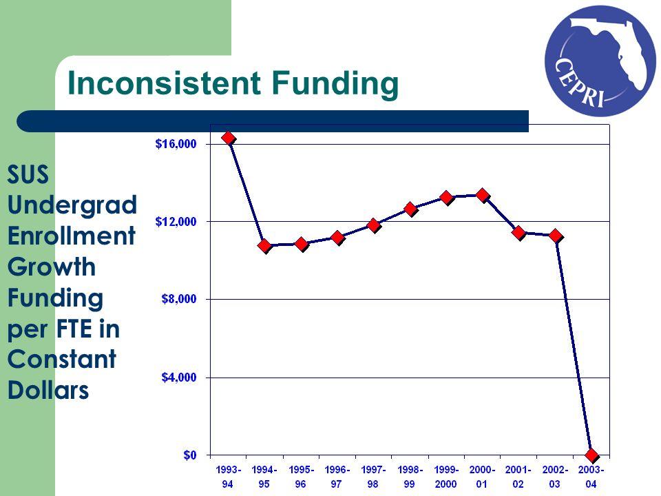 Inconsistent Funding SUS Undergrad Enrollment Growth Funding per FTE in Constant Dollars
