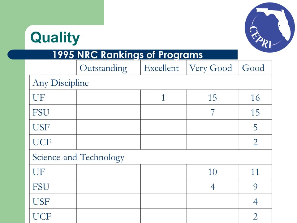 Quality OutstandingExcellentVery GoodGood Any Discipline UF FSU 715 USF 5 UCF 2 Science and Technology UF 1011 FSU 49 USF 4 UCF NRC Rankings of Programs