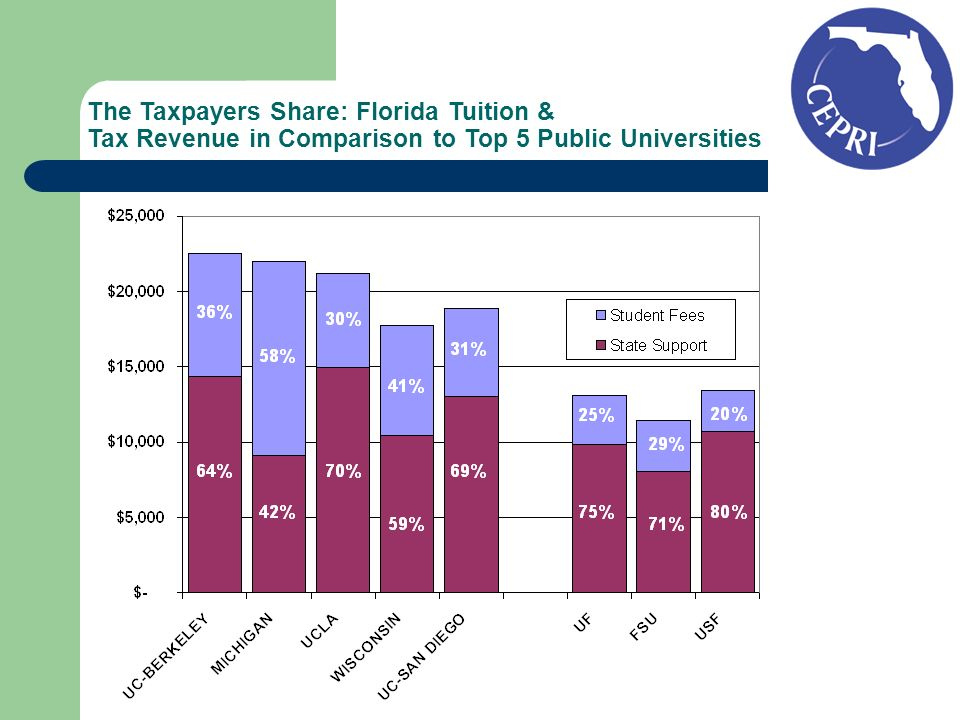 The Taxpayers Share: Florida Tuition & Tax Revenue in Comparison to Top 5 Public Universities