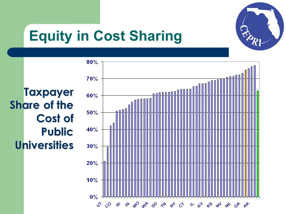 Equity in Cost Sharing Taxpayer Share of the Cost of Public Universities