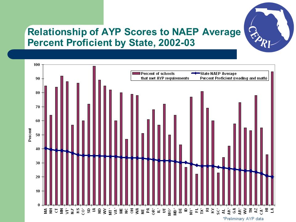 Relationship of AYP Scores to NAEP Average Percent Proficient by State, *Preliminary AYP data