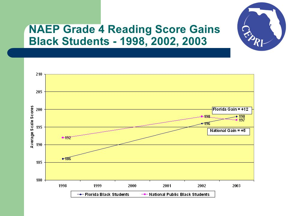 NAEP Grade 4 Reading Score Gains Black Students - 1998, 2002, 2003