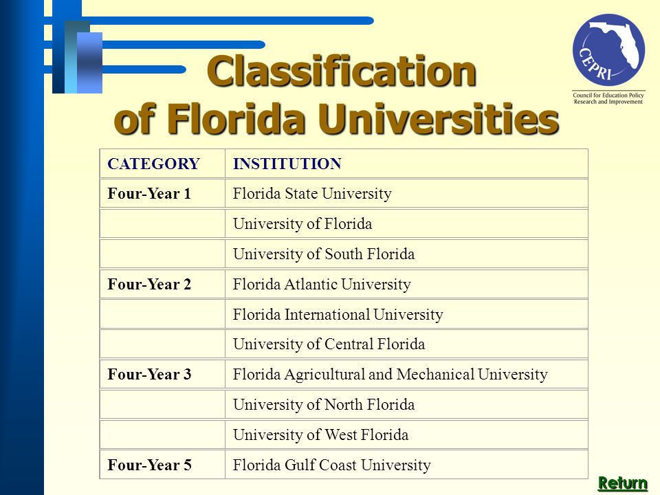 Classification of Florida Universities Classification of Florida Universities CATEGORYINSTITUTION Four-Year 1Florida State University University of Florida University of South Florida Four-Year 2Florida Atlantic University Florida International University University of Central Florida Four-Year 3Florida Agricultural and Mechanical University University of North Florida University of West Florida Four-Year 5Florida Gulf Coast University Return