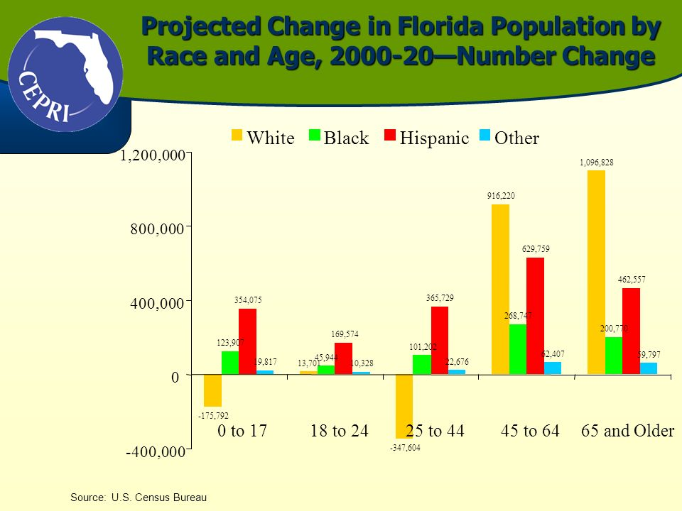 Projected Change in Florida Population by Race and Age, 2000-20Number Change Source: U.S. Census Bureau -175,792 13,701 -347,604 916,220 1,096,828 123