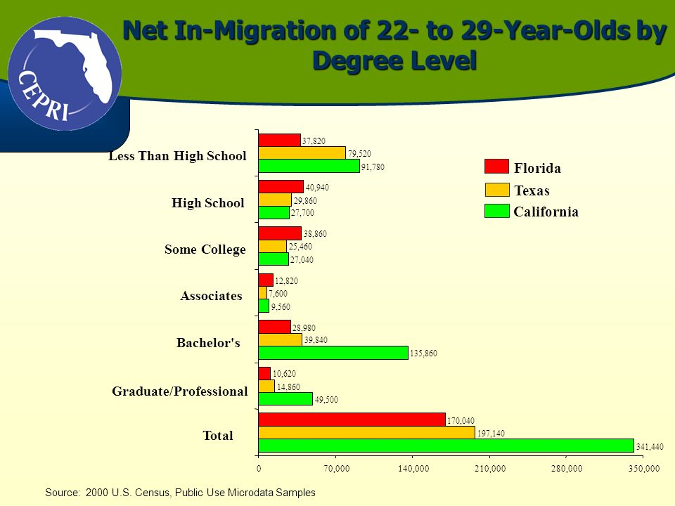 Net In-Migration of 22- to 29-Year-Olds by Degree Level Source: 2000 U.S. Census, Public Use Microdata Samples Florida California 341,440 49,500 135,8