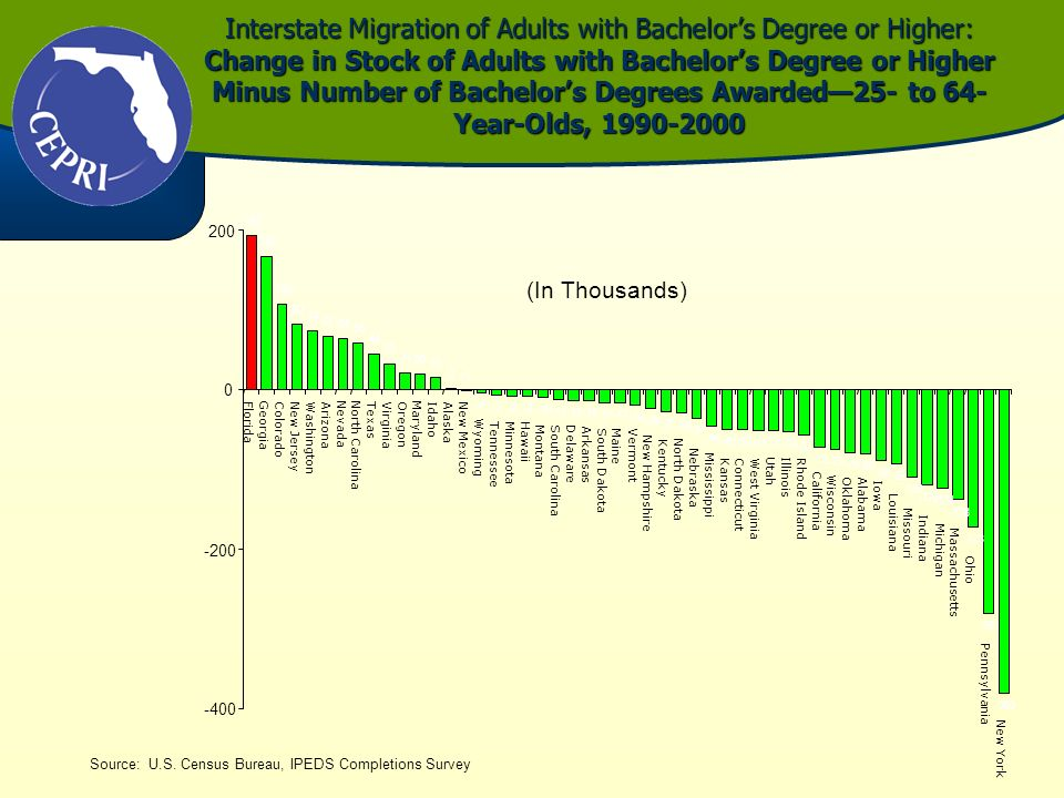 Interstate Migration of Adults with Bachelors Degree or Higher: Change in Stock of Adults with Bachelors Degree or Higher Minus Number of Bachelors De