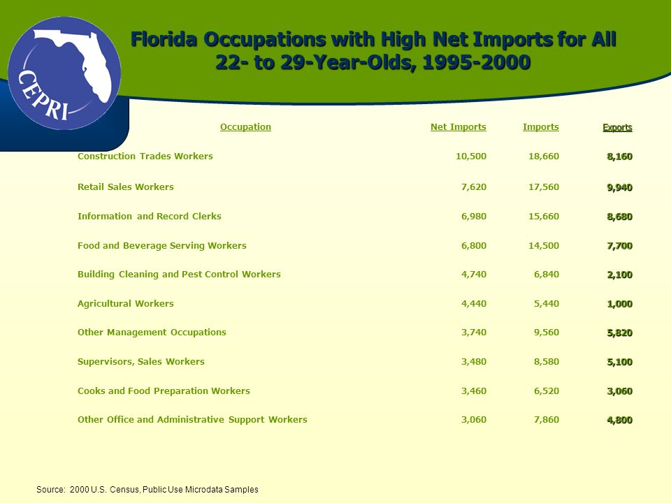 Florida Occupations with High Net Imports for All 22- to 29-Year-Olds, 1995-2000 Source: 2000 U.S. Census, Public Use Microdata Samples OccupationNet