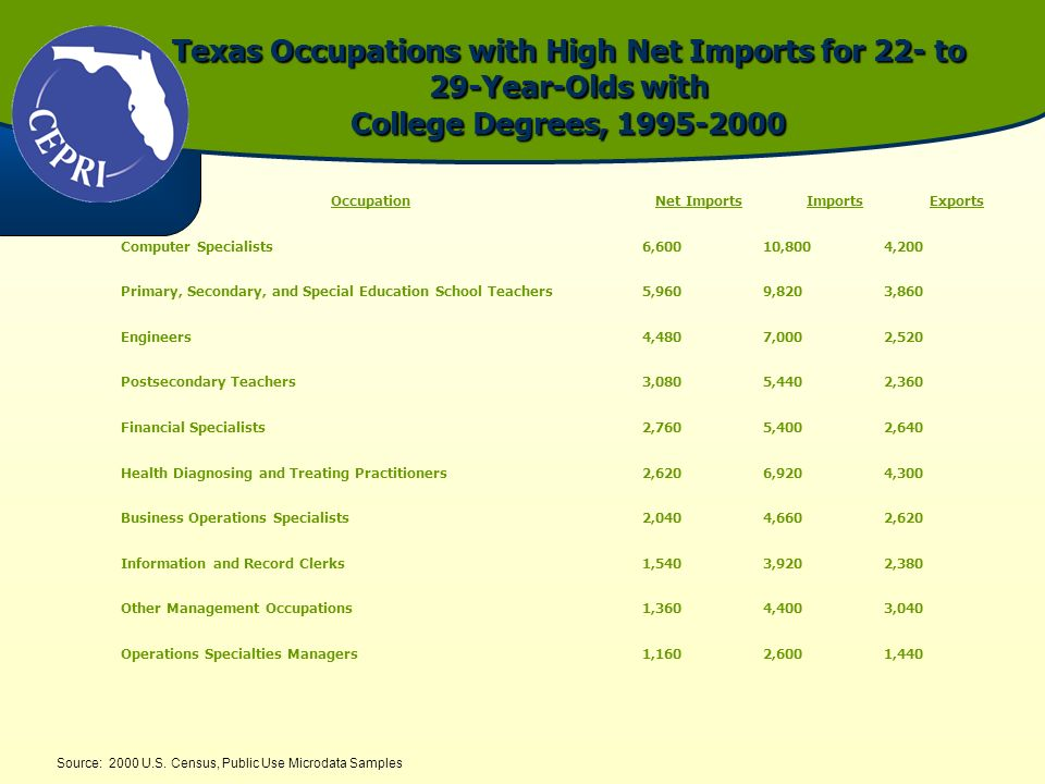 Texas Occupations with High Net Imports for 22- to 29-Year-Olds with College Degrees, 1995-2000 Source: 2000 U.S. Census, Public Use Microdata Samples