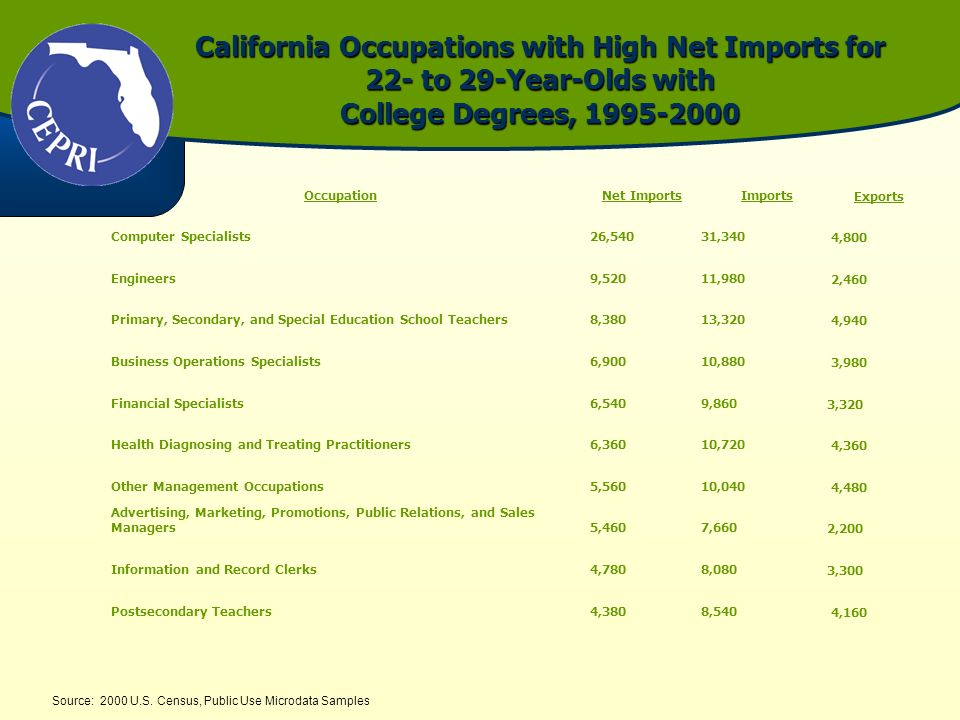California Occupations with High Net Imports for 22- to 29-Year-Olds with College Degrees, 1995-2000 Source: 2000 U.S. Census, Public Use Microdata Sa