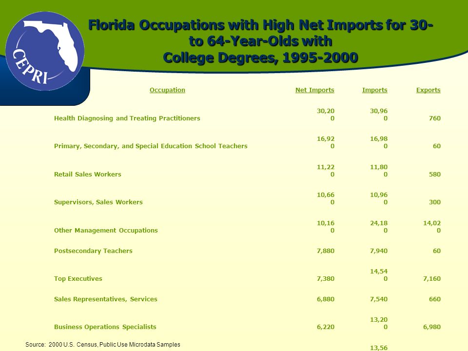 Florida Occupations with High Net Imports for 30- to 64-Year-Olds with College Degrees, 1995-2000 Source: 2000 U.S. Census, Public Use Microdata Sampl