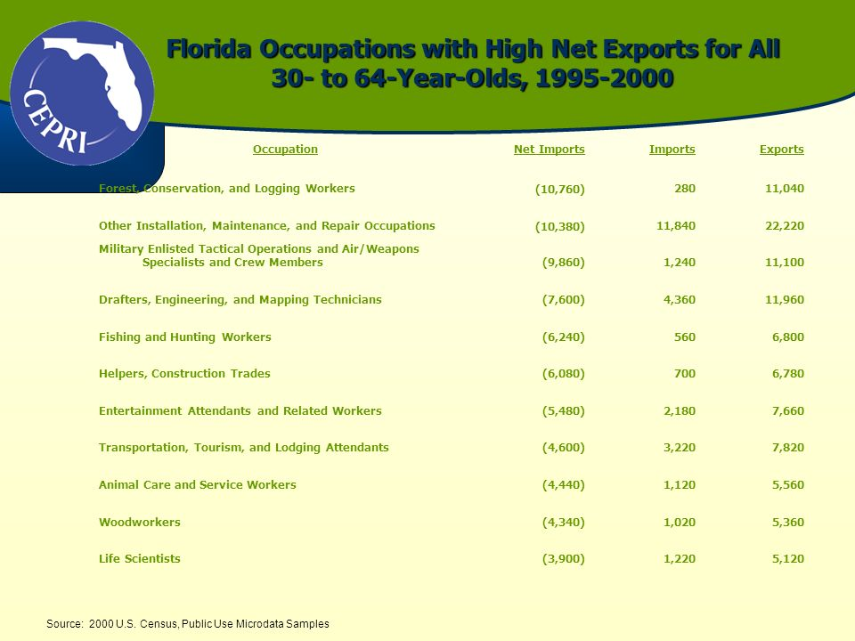 Florida Occupations with High Net Exports for All 30- to 64-Year-Olds, 1995-2000 Source: 2000 U.S. Census, Public Use Microdata Samples OccupationNet