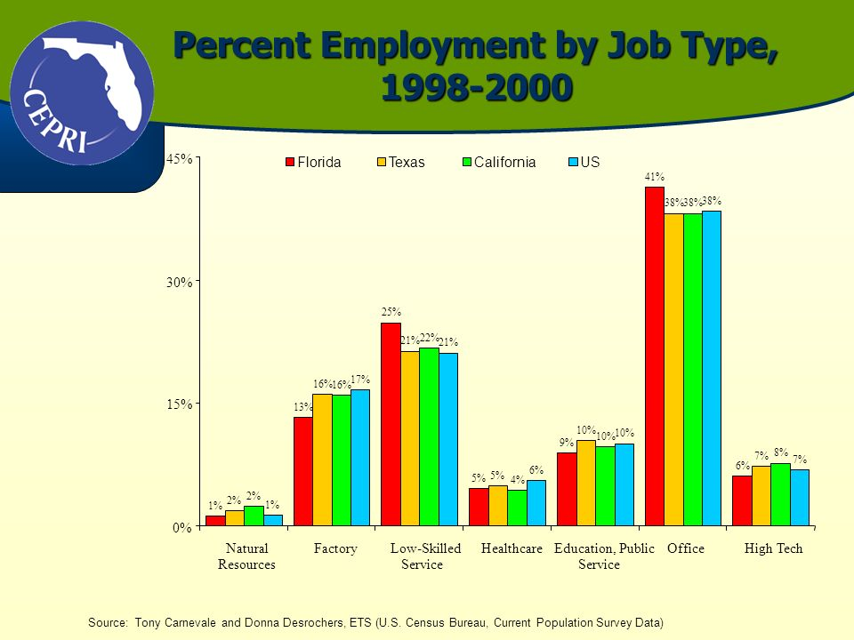 Percent Employment by Job Type, 1998-2000 Source: Tony Carnevale and Donna Desrochers, ETS (U.S. Census Bureau, Current Population Survey Data) 1% 13%