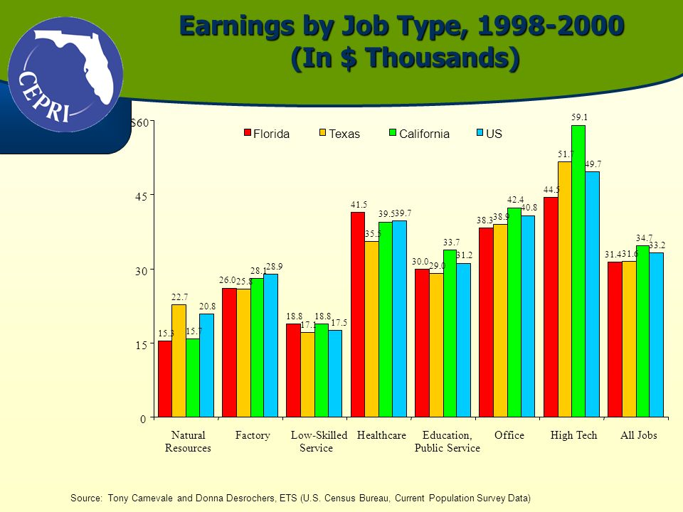 Earnings by Job Type, 1998-2000 (In $ Thousands) Source: Tony Carnevale and Donna Desrochers, ETS (U.S. Census Bureau, Current Population Survey Data)