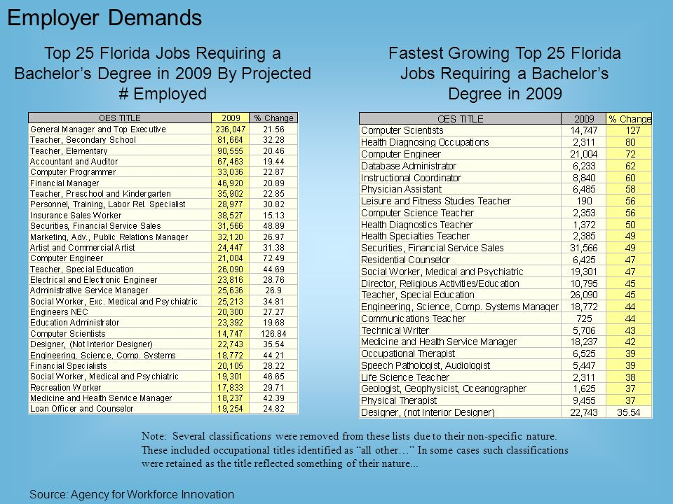 Top 25 Florida Jobs Requiring a Bachelors Degree in 2009 By Projected # Employed Source: Agency for Workforce Innovation Employer Demands Note: Several classifications were removed from these lists due to their non-specific nature.