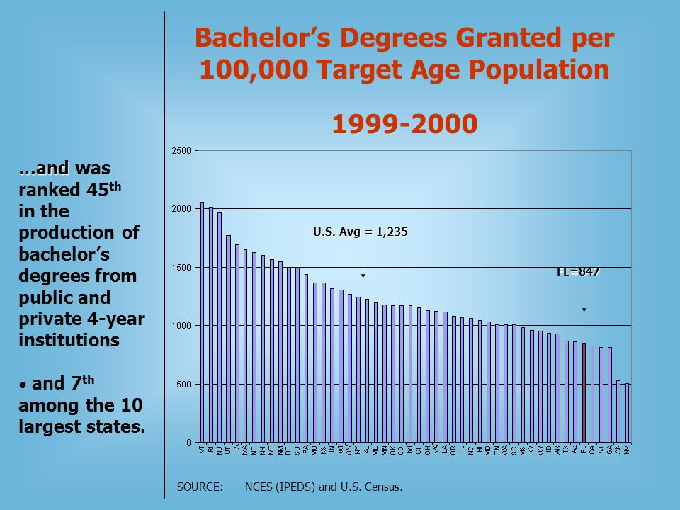 Bachelors Degrees Granted per 100,000 Target Age Population 1999-2000 FL=847 U.S.