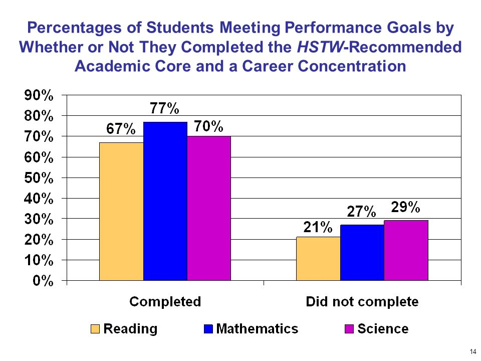 14 Percentages of Students Meeting Performance Goals by Whether or Not They Completed the HSTW-Recommended Academic Core and a Career Concentration