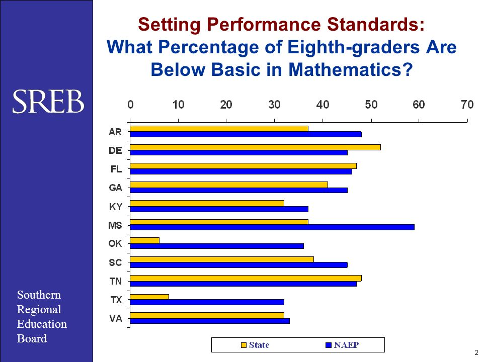 2 Setting Performance Standards: What Percentage of Eighth-graders Are Below Basic in Mathematics? Southern Regional Education Board