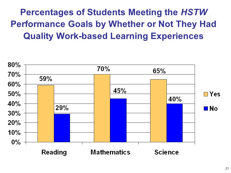 21 Percentages of Students Meeting the HSTW Performance Goals by Whether or Not They Had Quality Work-based Learning Experiences