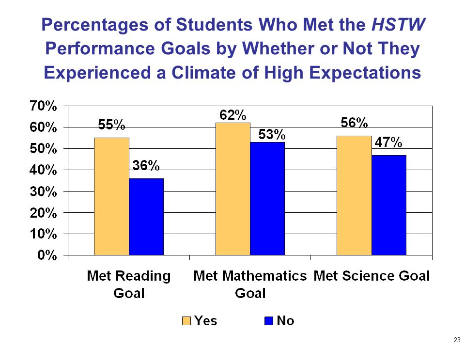23 Percentages of Students Who Met the HSTW Performance Goals by Whether or Not They Experienced a Climate of High Expectations