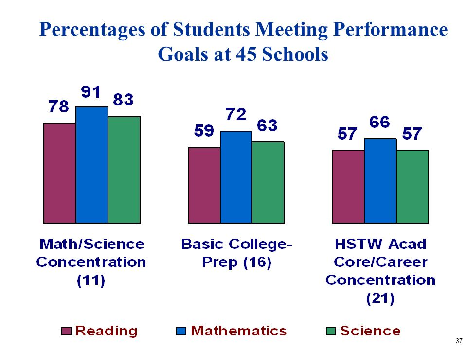 37 Percentages of Students Meeting Performance Goals at 45 Schools