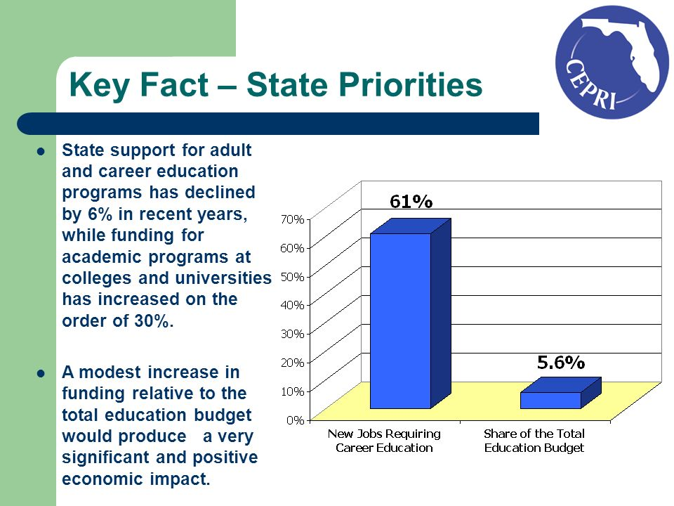 Key Fact – State Priorities State support for adult and career education programs has declined by 6% in recent years, while funding for academic programs at colleges and universities has increased on the order of 30%.