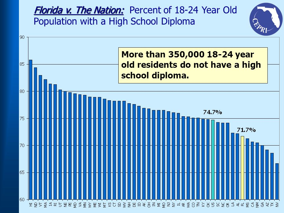 Florida v. The Nation: Florida v.