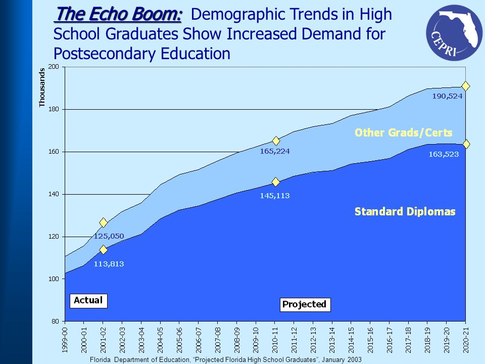 The Echo Boom : The Echo Boom : Demographic Trends in High School Graduates Show Increased Demand for Postsecondary Education Florida Department of Education, Projected Florida High School Graduates, January 2003