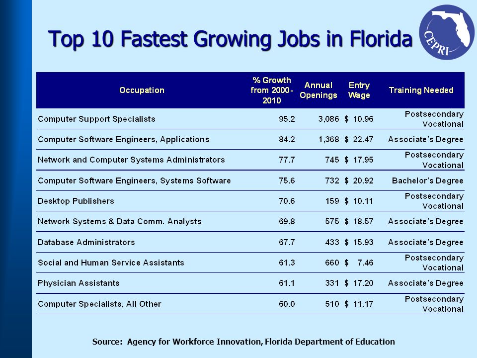 Top 10 Fastest Growing Jobs in Florida Source: Agency for Workforce Innovation, Florida Department of Education